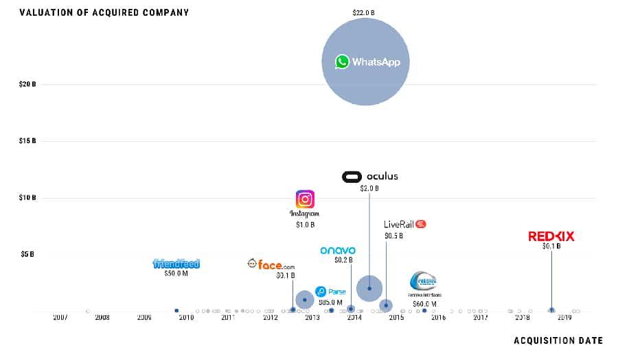 ТОП-10 крупнейших приобретений Facebook
