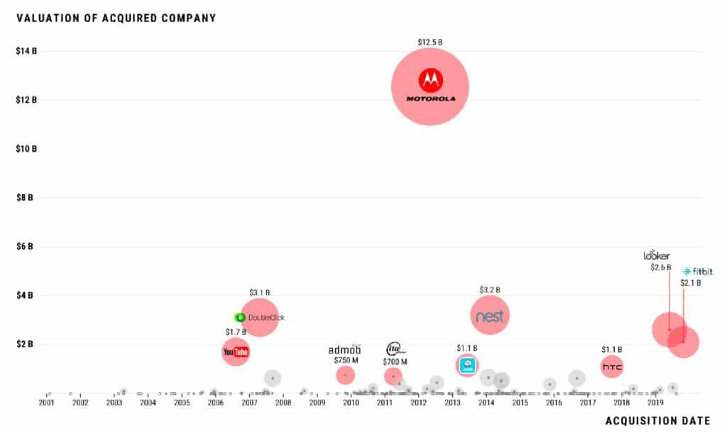 ТОП-10 лучших приобретений Google (с 2006 г.)