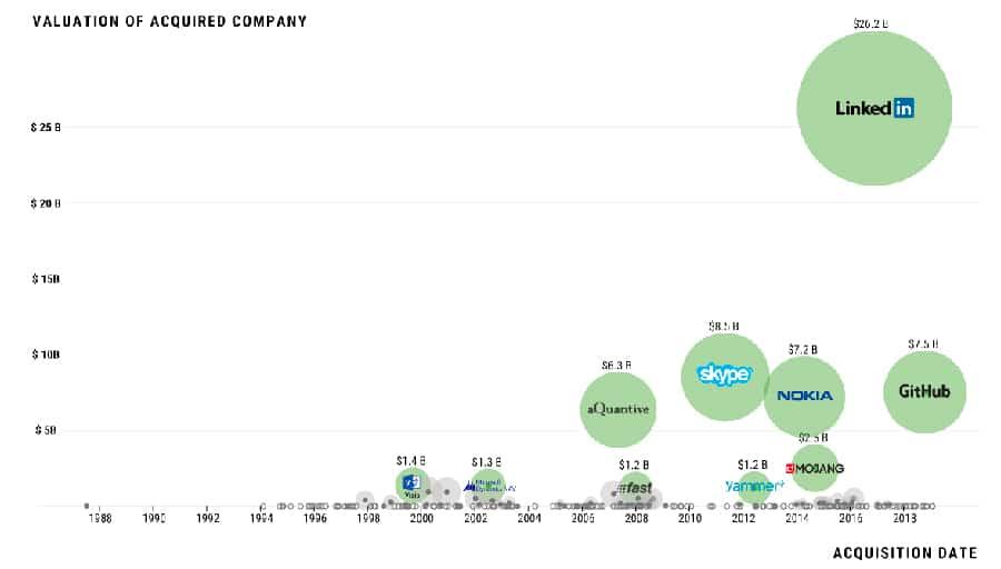 ТОП-10 крупнейших приобретений Microsoft (с 1987 года)