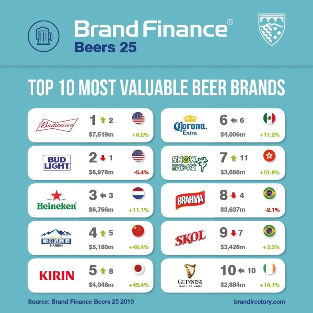 Бренд крафтового пива впервые попал в рейтинг самых дорогих брендов