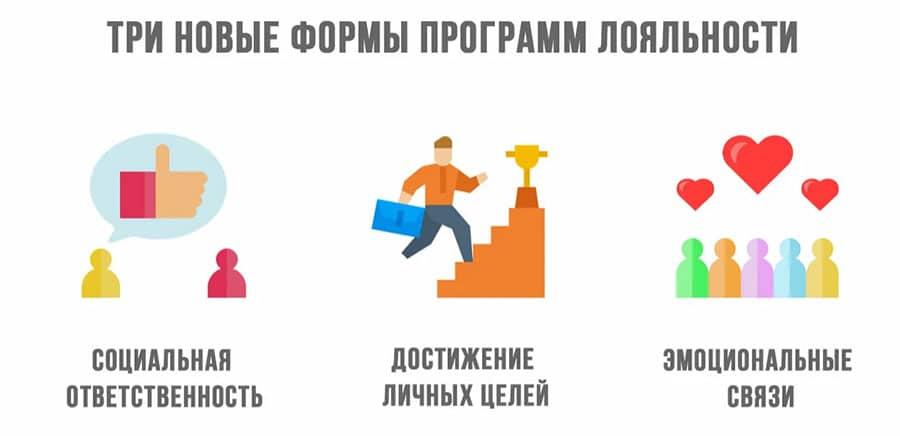 Современные потребители хотят получить более широкий спектр преимуществ, поэтому в последнее время программы лояльности, учитывающие эти особенности, привлекают все больше внимания.