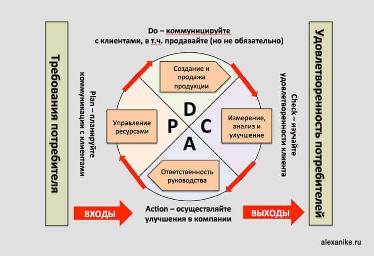 Чтобы понять, как применять PDCA цикл в своем маркетинге, давайте разберём его по пунктам.